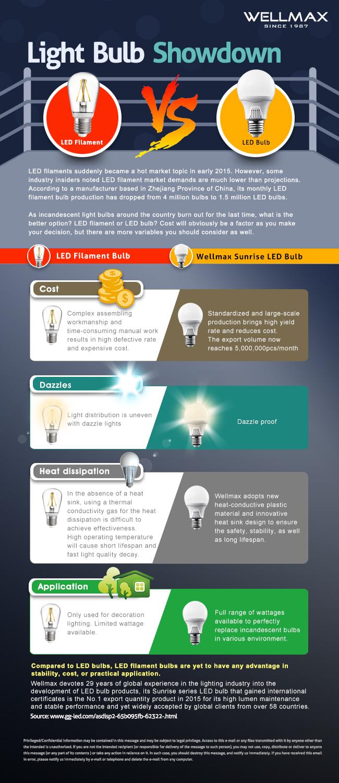 Light Bulb Showdown: LED Filament vs. LED Bulb